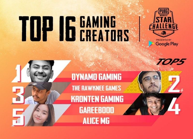 India's Dynamo Gaming leads after PUBG Mobile Star Challenge 2019's