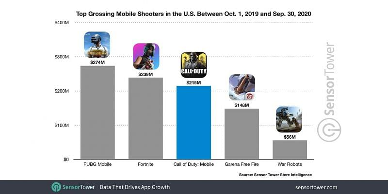 PUBG Mobile edges Fortnite, COD Mobile to become highest-earning mobile game in USA since Oct 2019 – Sportskeeda